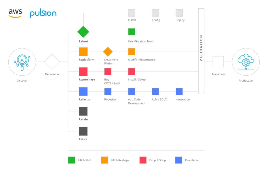 AWS 6R cloud migration strategies